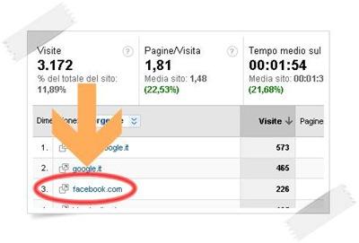 , Hai mai utilizzato Facebook per promuovere il tuo blog?