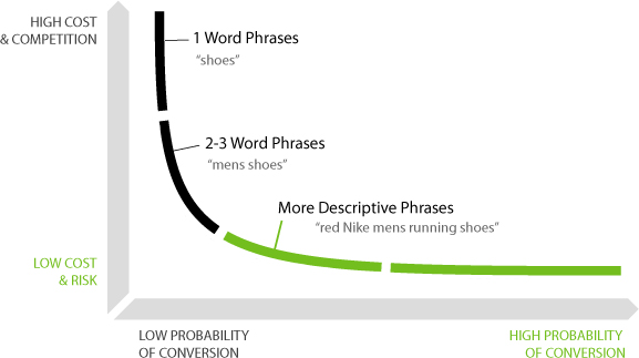, Quali sono le parole chiave che convertono di più?