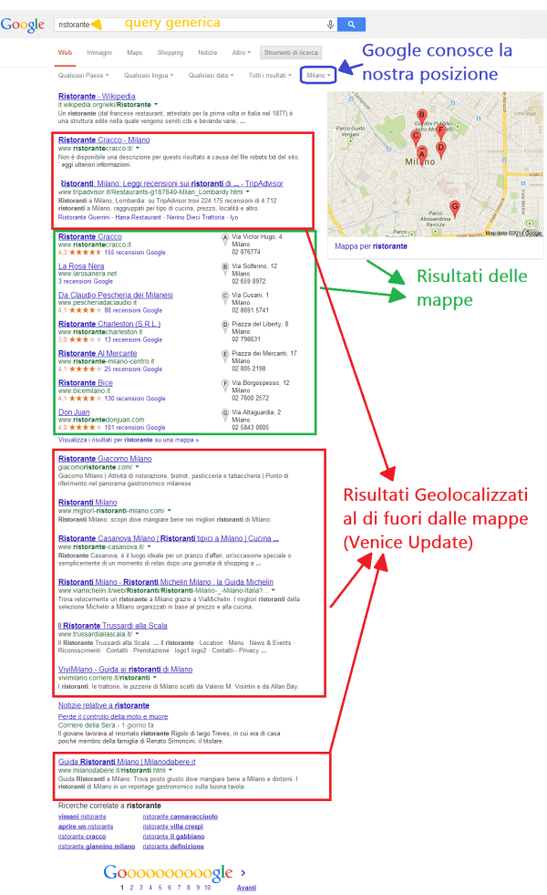 local search, Perché è Importante la Local Search?