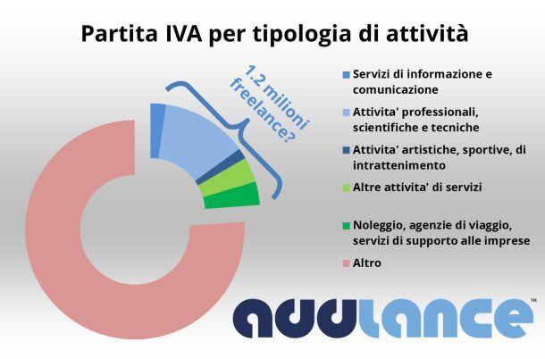 freelance in Italia